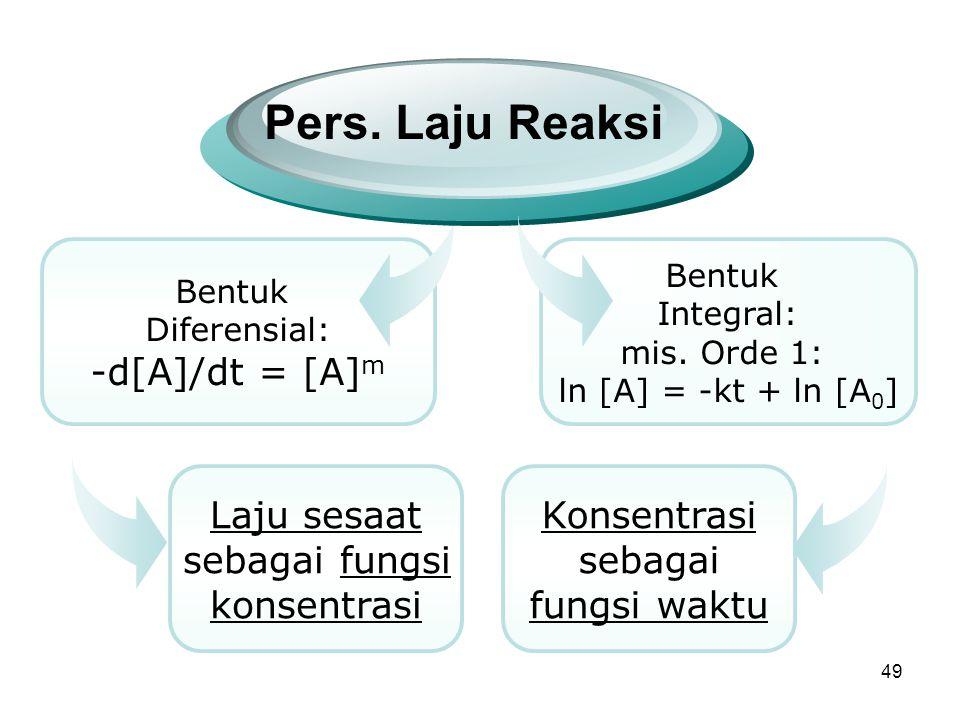 Pers. Laju Reaksi -d[A]/dt = [A]m Laju sesaat sebagai fungsi
